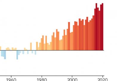2020 stellt Wärmerekord ein